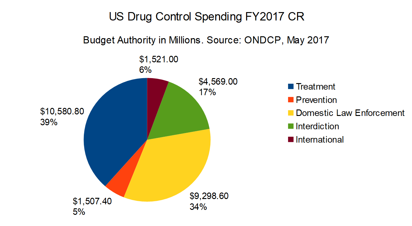 New Government Report Suggests 1 In 40 >> Economics Of Drug Policy And The Drug War Drug War Facts